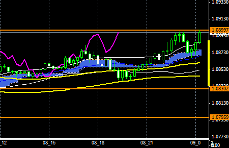 fxEURusd151208end