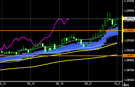 fxEURusd151209end
