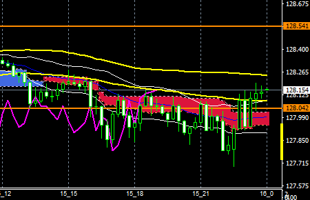 fxEURJPY160115END