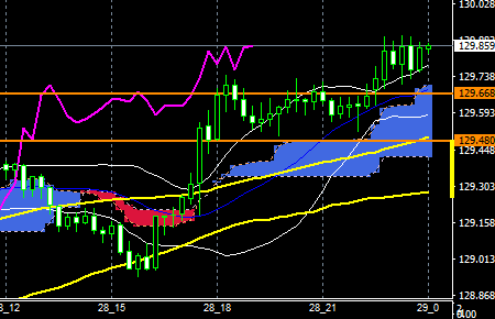 fxEURJPY160128END
