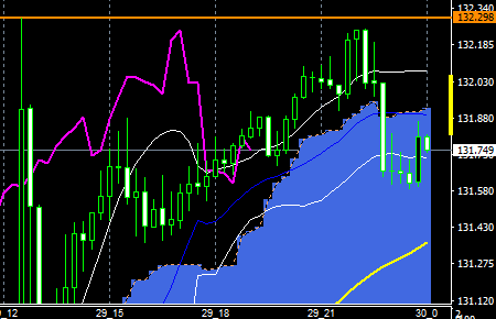fxEURJPY160129END