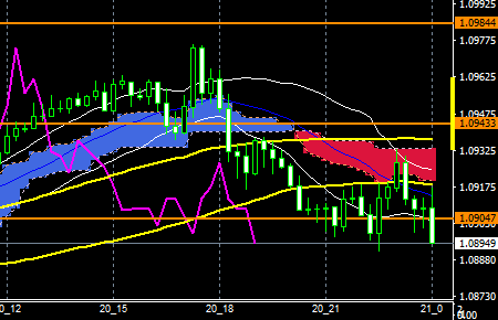 fxEURusd160120end