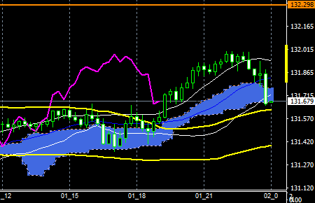 fxEURJPY160201END