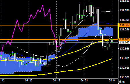 fxEURJPY160204END