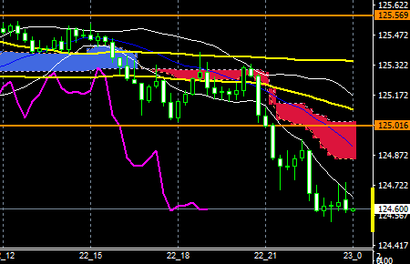 FXEURJPY160222END