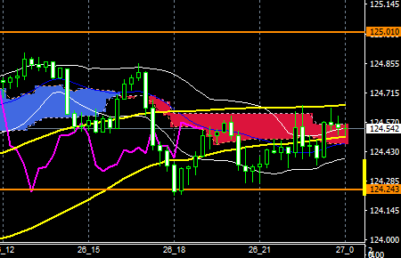 fxEURJPY160226end
