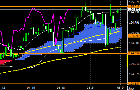 FXEURJPY160304END