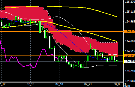 fxEURJPY160307END
