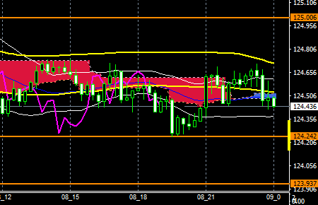 FXEURJPY160308end