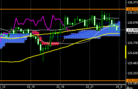 fxEURJPY160323END