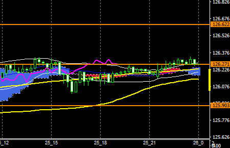 fxEURJPY160325END