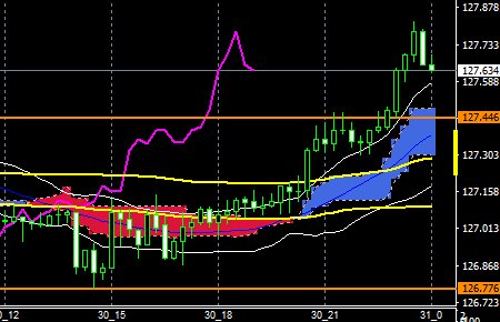 fxEURJPY160330END