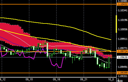 fxEURUSD160309END