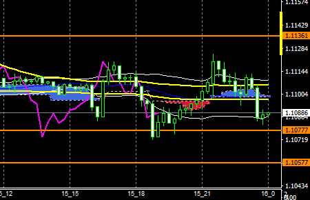 fxEURUSD160315END