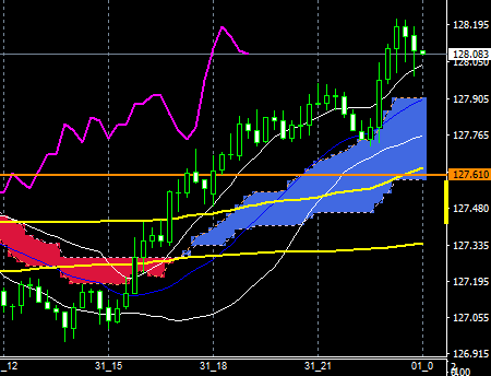 fxEURJPY160331END