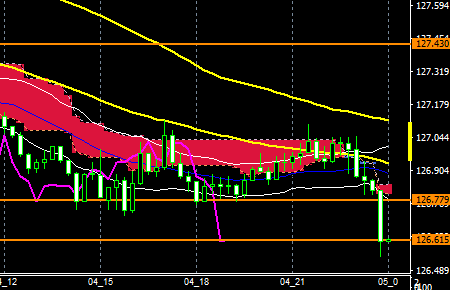 fxEURJPY160404END