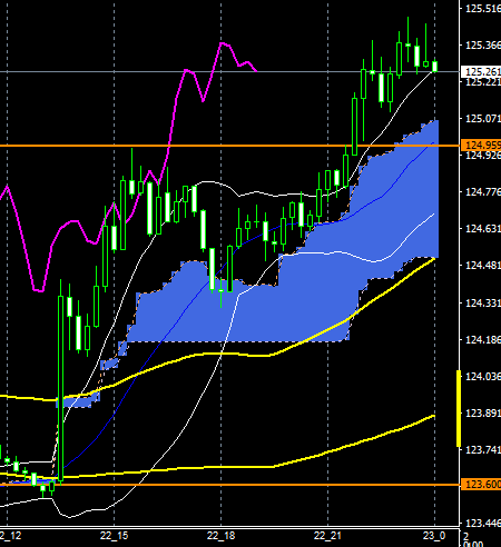 FXEURJPY160422END
