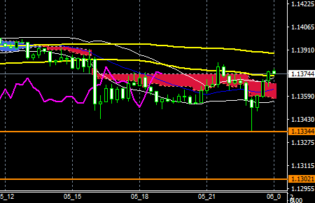 fxEURusd160405end