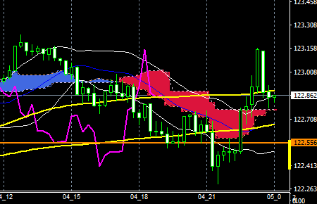 fxEURJPY160504END