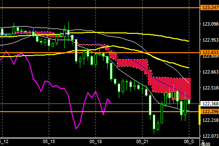 fxEURJPY160505end
