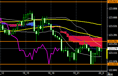 fxEURJPY160519end
