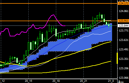 fxEURJPY160520END