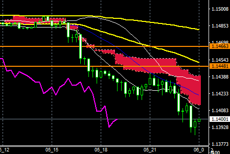 fxEURusd160505end