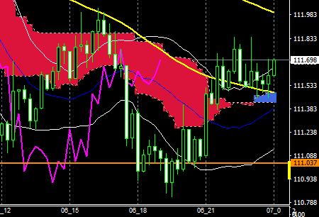 FXEURJPY160706END
