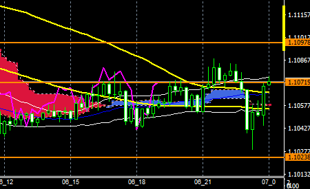 fxEURUSD160706END
