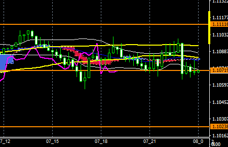 fxEURUSD160707END
