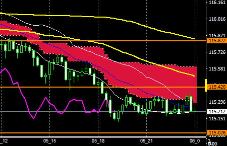 FXEURJPY160905END