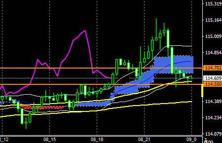fxeurjpy160908end