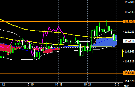 FXeurjpy160915end
