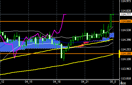 fxeurjpy161004end