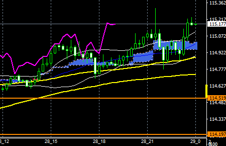 fxeurjpy161028end