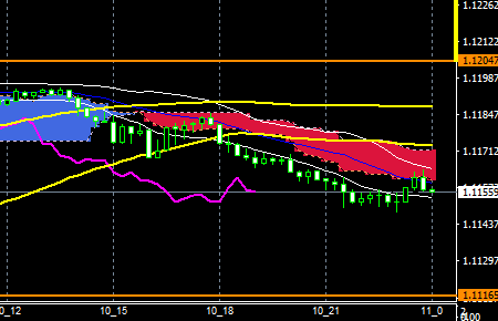 fxeurusd161010end