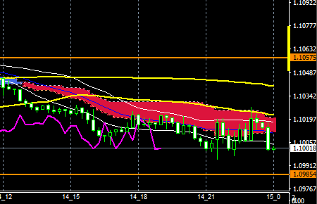 fxeurusd161014end