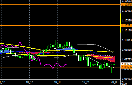 fxeurusd161019end