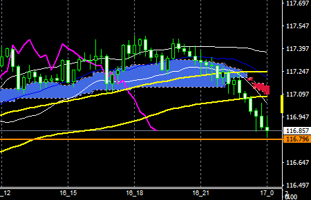 fxeurjpy161116end