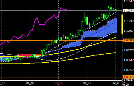 fxeurusd161101end