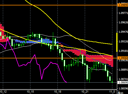 fxeurusd161110end