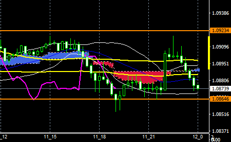fxeurusd161111end