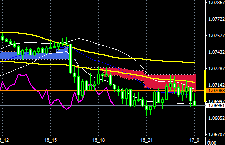 fxeurusd161116end