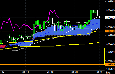 fxeurusd161125end