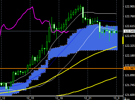 fxeurjpy161212end