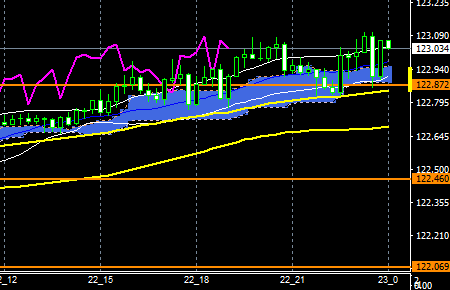 fxeurjpy161222end