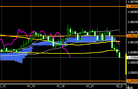 fxeurusd161201end