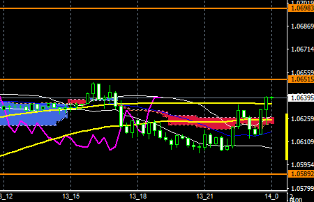 fxeurusd161213end