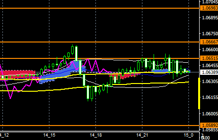 fxeurusd161214end