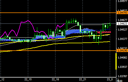 fxeurusd161222end
